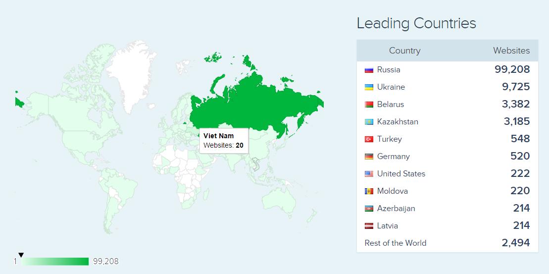 Yandex Direct Ad Server