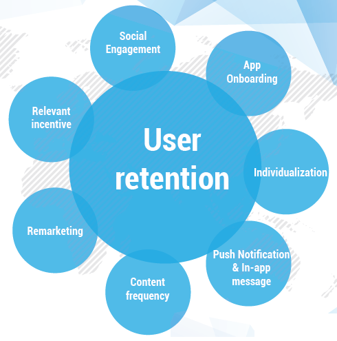 user retention rate metrics
