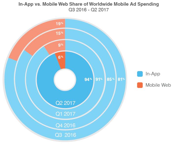 quảng cáo di động mobile ads