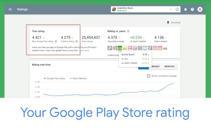 Google công bố thay đổi quan trọng đối với cơ chế App Rating